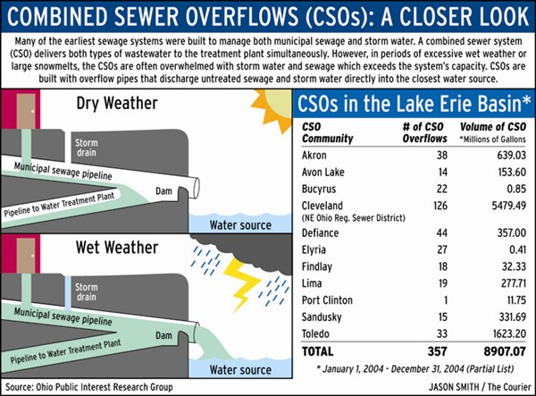 Infographics: Combined Sewer Overflows: A Closer Look