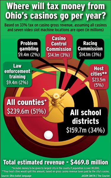 Infographics: Where Will Ohio's Casino Money Go?