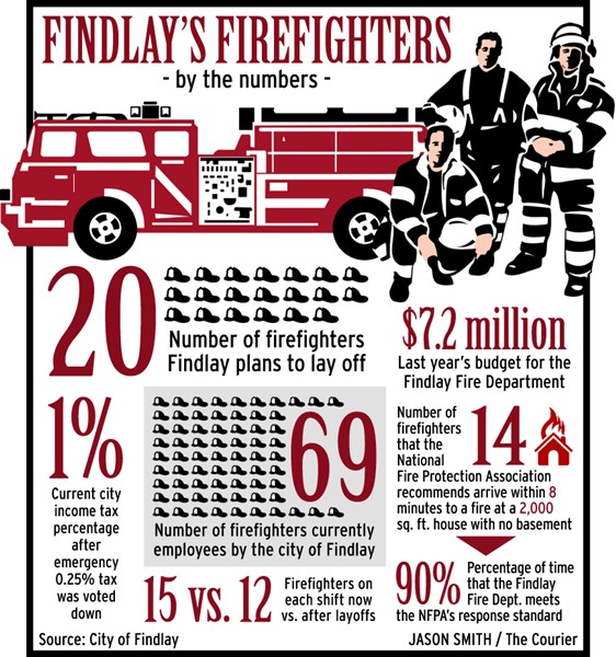 Infographics: Firefighters by the numbers
